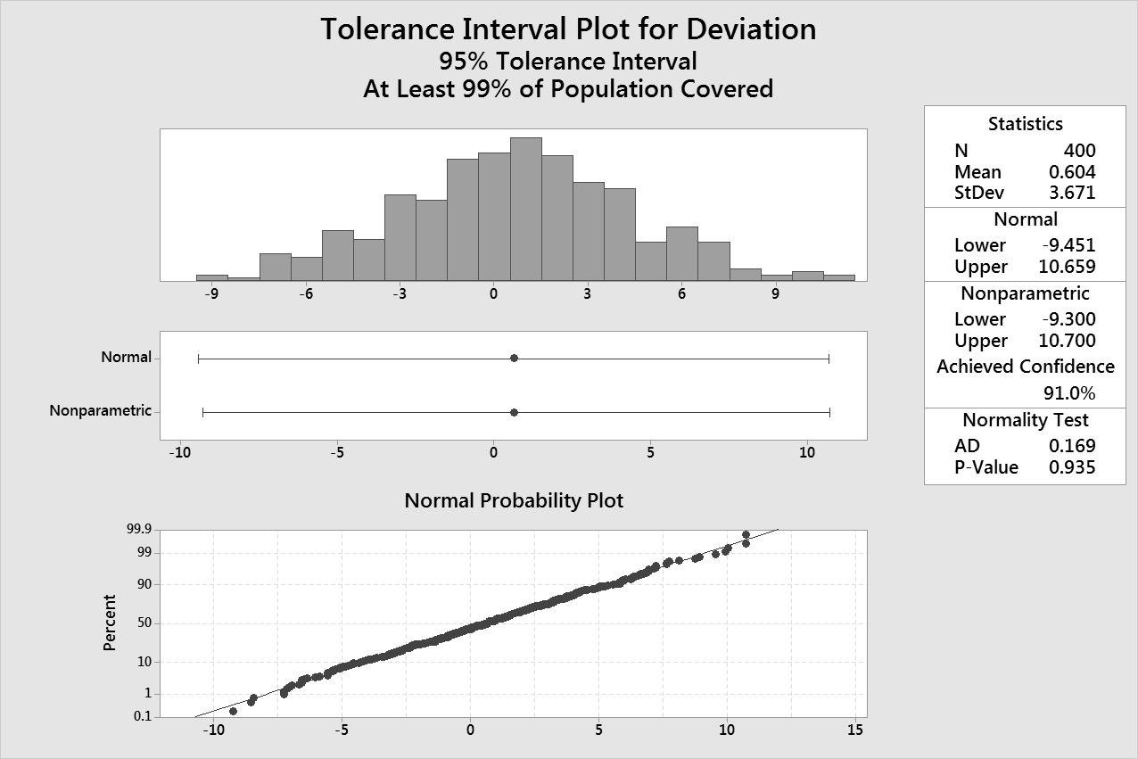 INTERVALLO%20DI%20TOLLERANZA Minitab | Corso avanzato: Additional Topics in Statistical Quality Analysis