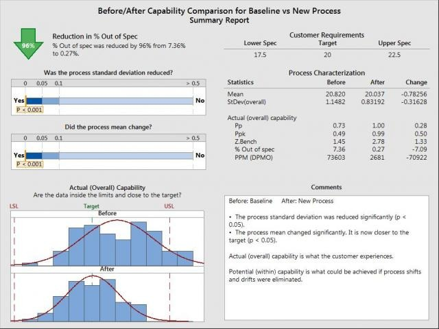 capability%20before_after Minitab | Corso avanzato: Additional Topics in Statistical Quality Analysis
