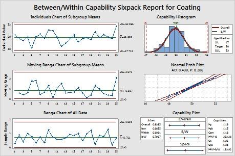 capability%20betewwn_within Minitab | Corso avanzato: Additional Topics in Statistical Quality Analysis Articoli Brand News Brand News Minitab Magazine News