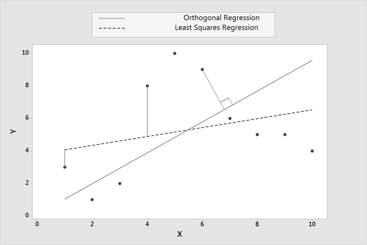 regerssione%20ortogonale Minitab | Corso avanzato: Additional Topics in Statistical Quality Analysis