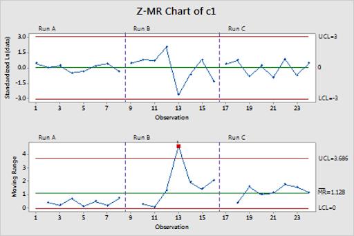 zmr Minitab | Corso avanzato: Additional Topics in Statistical Quality Analysis